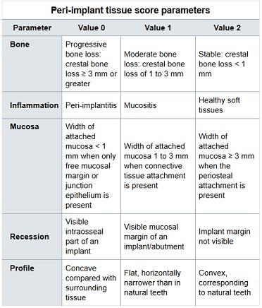 peri implant tissue score