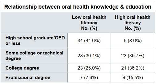 Is better oral health knowledge the key to healthier gums
