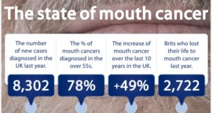Oral Cancer Rates Increase by 49% Over the Past Decade