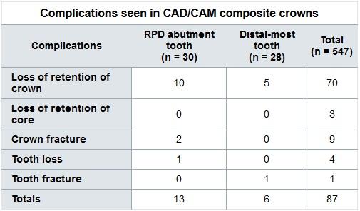 complication of cad cam composite resine