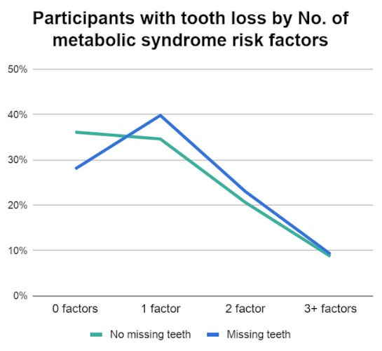 Study links metabolic syndrome middle aged tooth loss