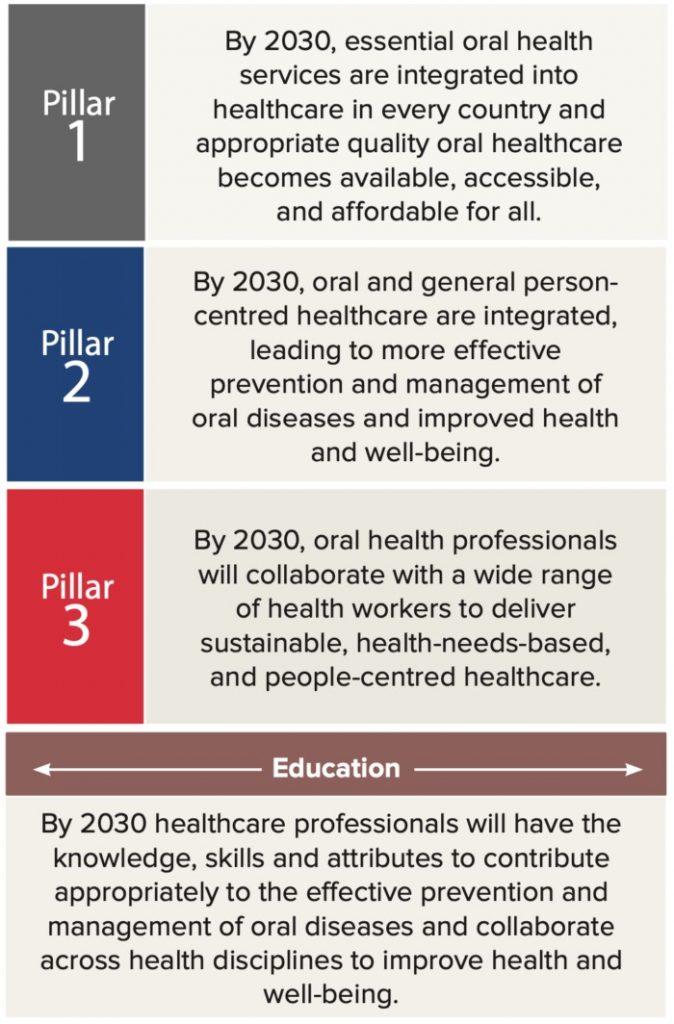 https://de.dental-tribune.com/up/dt/2021/01/2030-Vision-Report-FDI-main-goals-700x1064.png